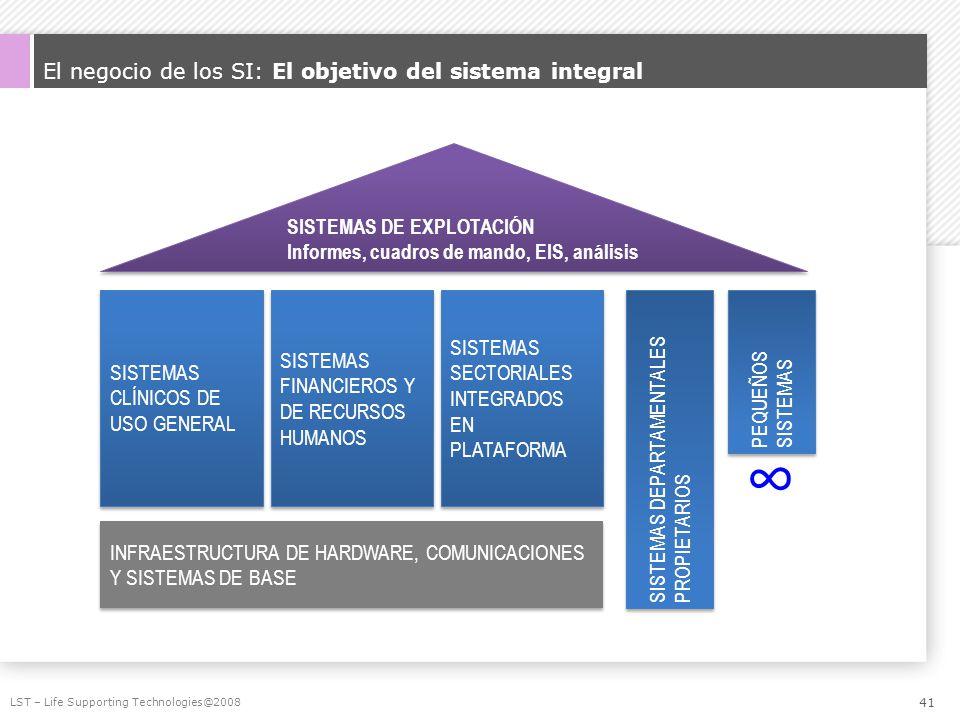 El negocio de los SI: El objetivo del sistema integral LST – Life Supporting Technologies@2008 INFRAESTRUCTURA DE HARDWARE, COMUNICACIONES Y SISTEMAS