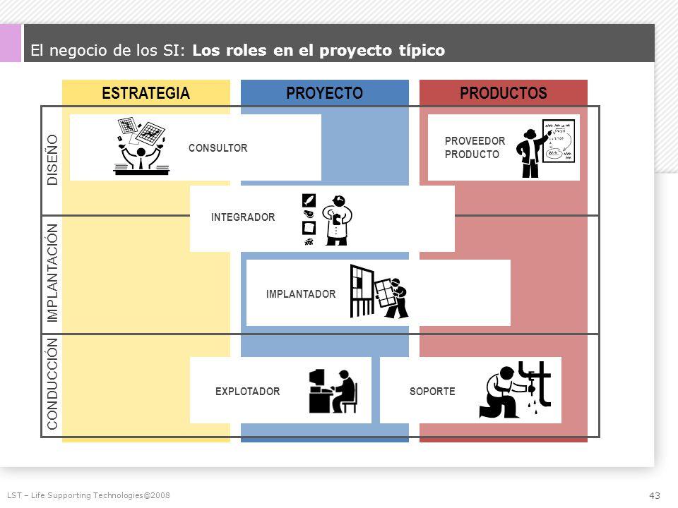 El negocio de los SI: Los roles en el proyecto típico LST – Life Supporting Technologies@2008 ESTRATEGIAPROYECTOPRODUCTOS IMPLANTACIÓN DISEÑO CONDUCCI