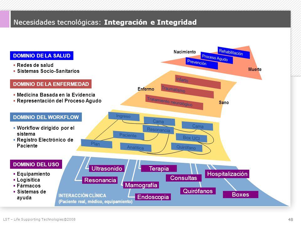 Necesidades tecnológicas: Integración e Integridad LST – Life Supporting Technologies@2008 DOMINIO DEL USO DOMINIO DEL WORKFLOW DOMINIO DE LA ENFERMED