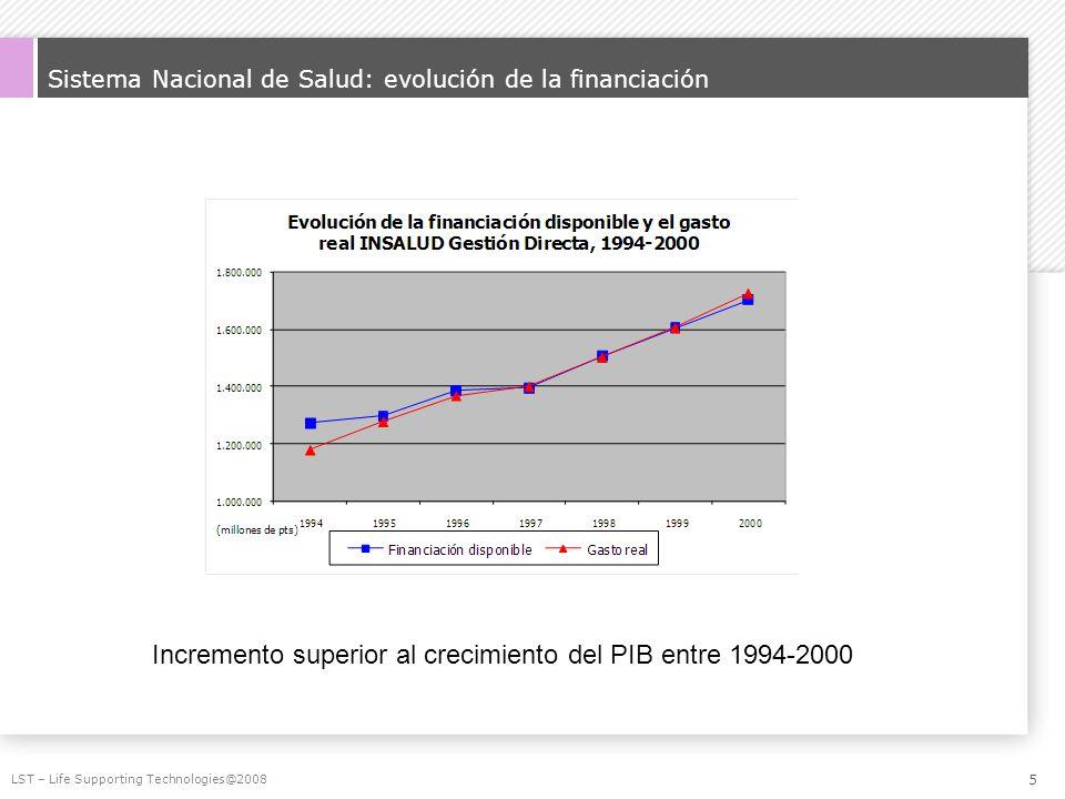 Sistema Nacional de Salud: evolución de la financiación LST – Life Supporting Technologies@2008 Incremento superior al crecimiento del PIB entre 1994-