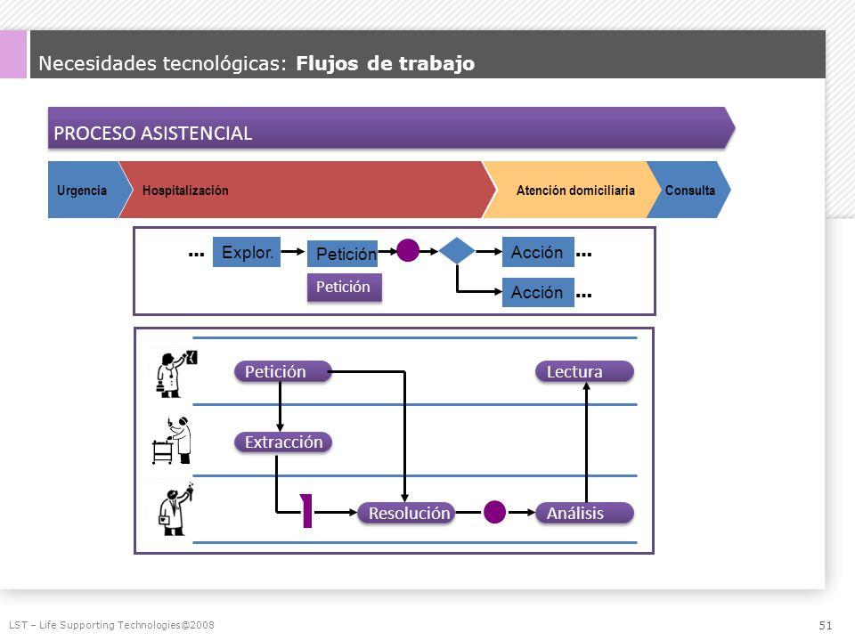 Necesidades tecnológicas: Flujos de trabajo LST – Life Supporting Technologies@2008 PROCESO ASISTENCIAL ConsultaHospitalizaciónUrgencia Atención domic