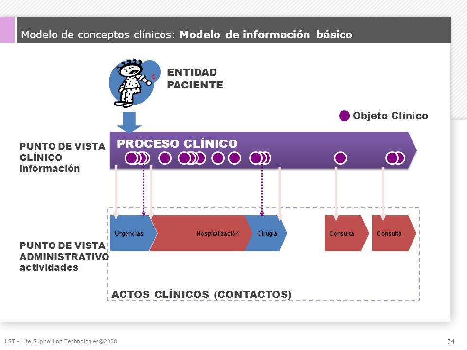 Modelo de conceptos clínicos: Modelo de información básico LST – Life Supporting Technologies@2008 PROCESO CLÍNICO HospitalizaciónUrgenciasConsulta Ci