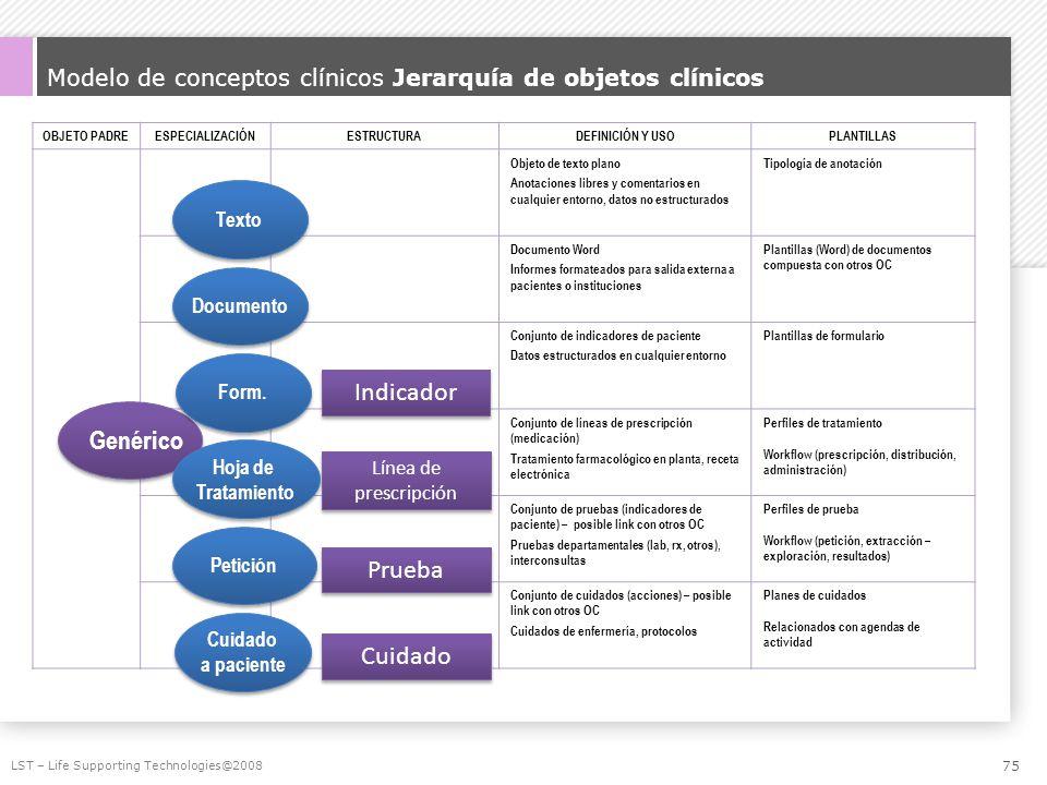 Modelo de conceptos clínicos Jerarquía de objetos clínicos OBJETO PADREESPECIALIZACIÓNESTRUCTURADEFINICIÓN Y USOPLANTILLAS Objeto de texto plano Anota