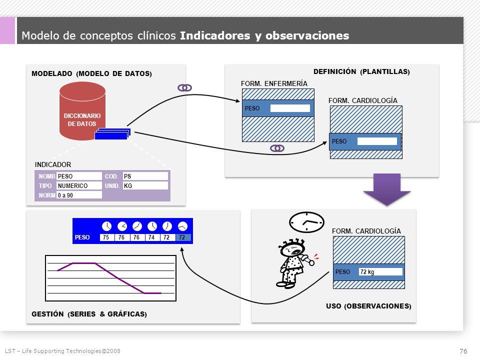 Modelo de conceptos clínicos Indicadores y observaciones LST – Life Supporting Technologies@2008 DICCIONARIO DE DATOS INDICADOR NOMBPESOCOD.PS TIPONUM