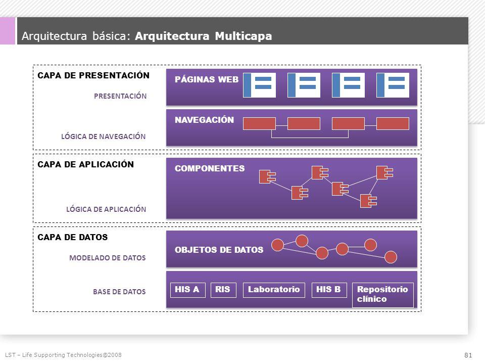Arquitectura básica: Arquitectura Multicapa LST – Life Supporting Technologies@2008 CAPA DE DATOS CAPA DE APLICACIÓN CAPA DE PRESENTACIÓN BASE DE DATO