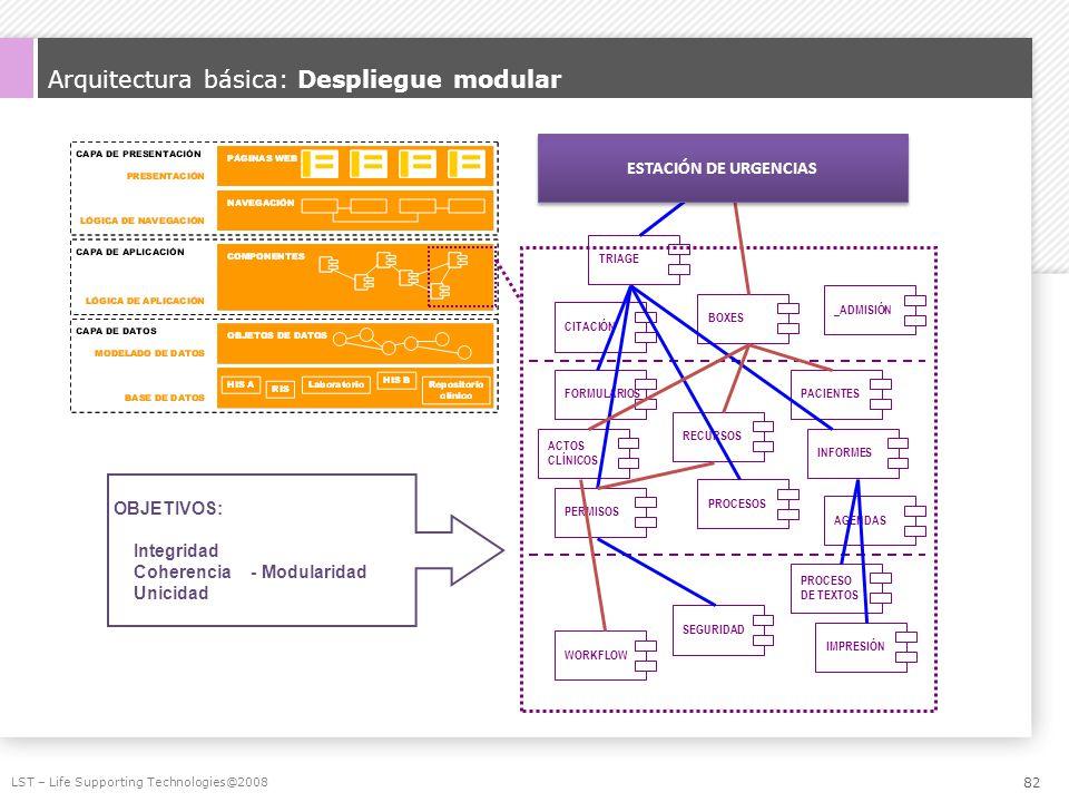 Arquitectura básica: Despliegue modular LST – Life Supporting Technologies@2008 WORKFLOWSEGURIDAD PROCESO DE TEXTOS IMPRESIÓNPERMISOSPROCESOS ACTOS CL
