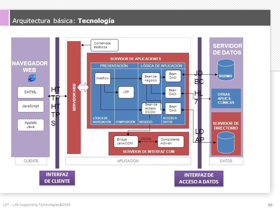 Arquitectura básica: Tecnología LST – Life Supporting Technologies@2008 HL 7 INTERFAZ DE CLIENTE INTERFAZ DE CLIENTE INTERFAZ DE ACCESO A DATOS INTERF