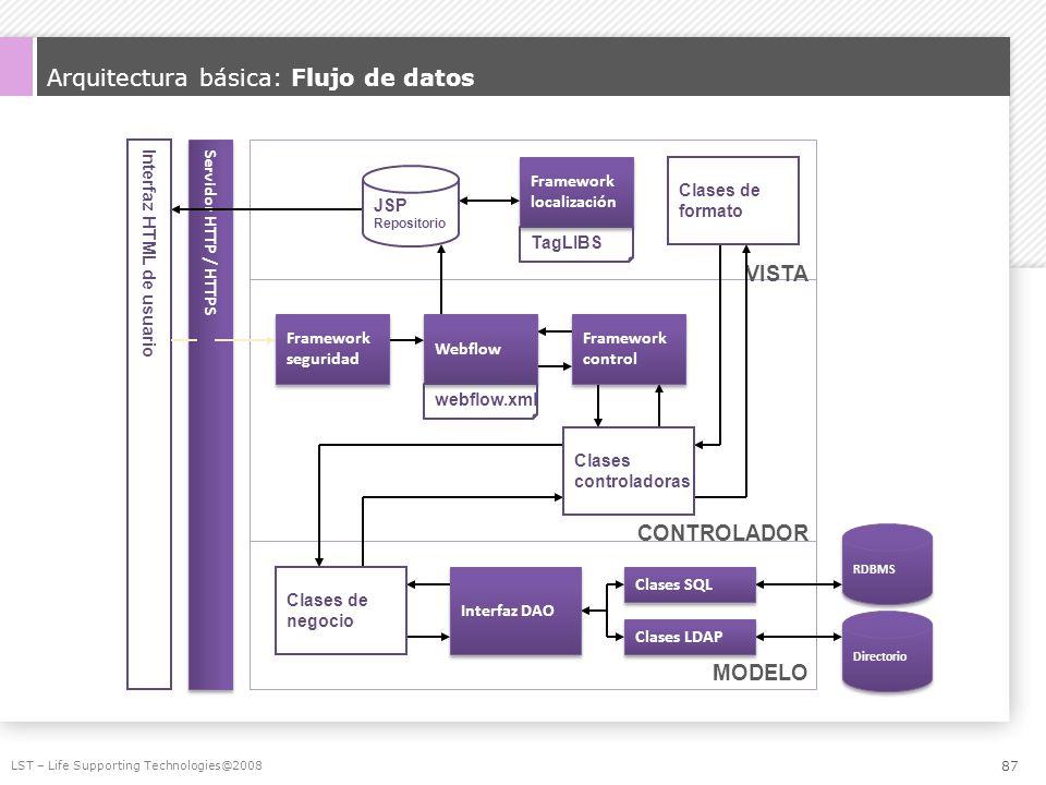 Arquitectura básica: Flujo de datos LST – Life Supporting Technologies@2008 RDBMS Directorio Interfaz HTML de usuario Servidor HTTP / HTTPS MODELO CON