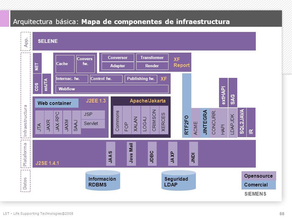 Arquitectura básica: Mapa de componentes de infraestructura LST – Life Supporting Technologies@2008 App. Infraestructura Plataforma Datos Opensource C