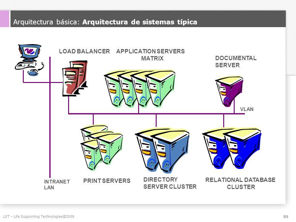 Arquitectura básica: Arquitectura de sistemas típica LST – Life Supporting Technologies@2008 INTRANET LAN VLAN DIRECTORY SERVER CLUSTER RELATIONAL DAT