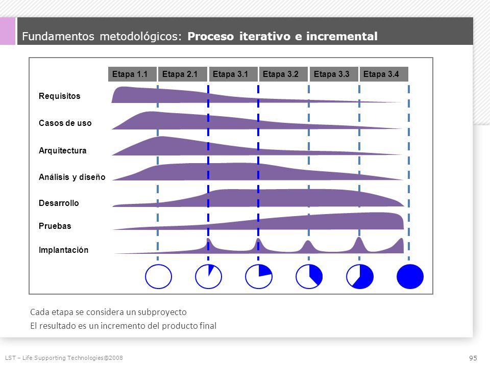 Fundamentos metodológicos: Proceso iterativo e incremental Cada etapa se considera un subproyecto El resultado es un incremento del producto final LST
