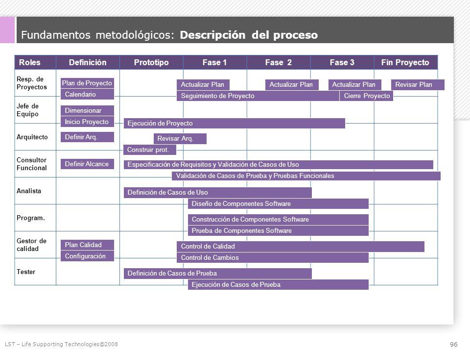 Fundamentos metodológicos: Descripción del proceso RolesDefiniciónPrototipoFase 1Fase 2Fase 3Fin Proyecto Resp. de Proyectos Jefe de Equipo Arquitecto
