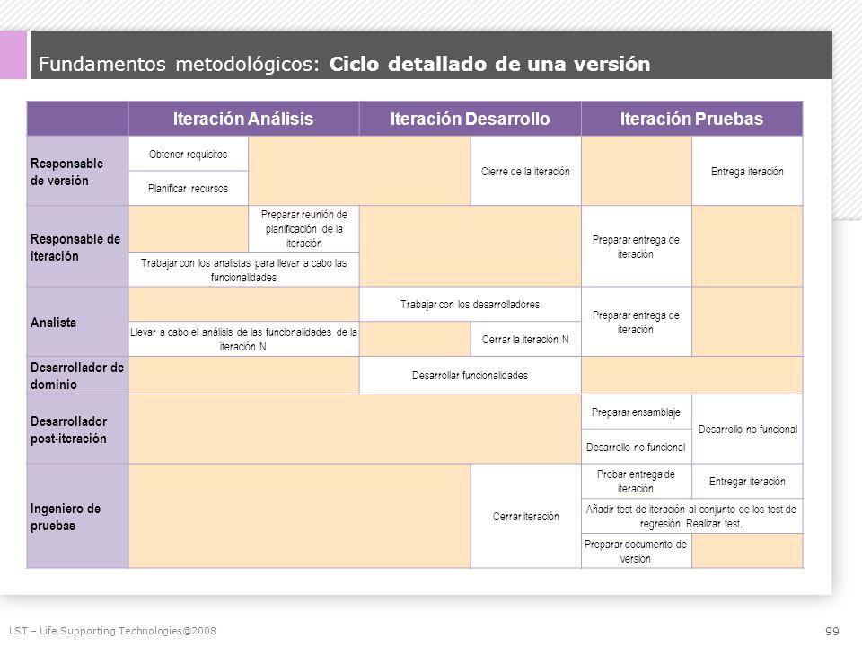 Fundamentos metodológicos: Ciclo detallado de una versión Iteración AnálisisIteración DesarrolloIteración Pruebas Responsable de versión Obtener requi