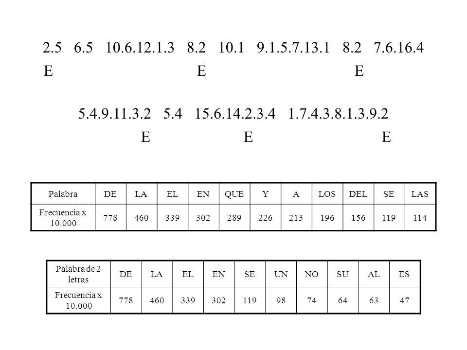 PalabraDELAELENQUEYALOSDELSELAS Frecuencia x 10.000 778460339302289226213196156119114 Palabra de 2 letras DELAELENSEUNNOSUALES Frecuencia x 10.000 7784603393021199874646347 2.5 6.5 10.6.12.1.3 8.2 10.1 9.1.5.7.13.1 8.2 7.6.16.4 5.4.9.11.3.2 5.4 15.6.14.2.3.4 1.7.4.3.8.1.3.9.2 EN DE DE E E E