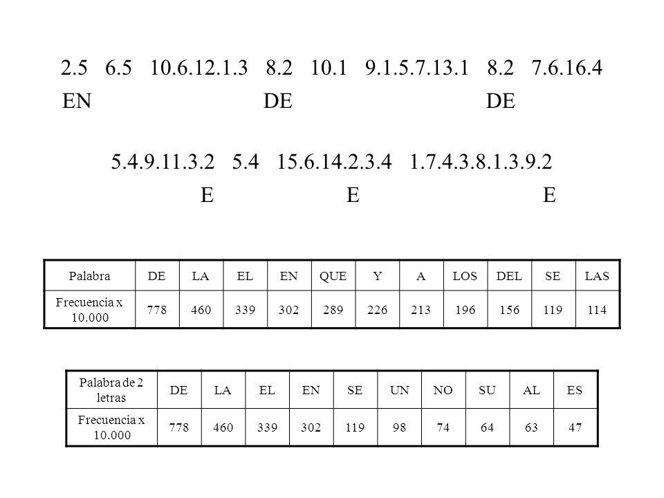 PalabraDELAELENQUEYALOSDELSELAS Frecuencia x 10.000 778460339302289226213196156119114 Palabra de 2 letras DELAELENSEUNNOSUALES Frecuencia x 10.000 7784603393021199874646347 2.5 6.5 10.6.12.1.3 8.2 10.1 9.1.5.7.13.1 8.2 7.6.16.4 5.4.9.11.3.2 5.4 15.6.14.2.3.4 1.7.4.3.8.1.3.9.2 EN N A DE A AN A DE N E N E A DA E