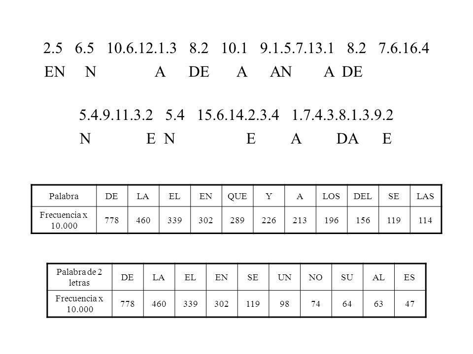 PalabraDELAELENQUEYALOSDELSELAS Frecuencia x 10.000 778460339302289226213196156119114 Palabra de 2 letras DELAELENSEUNNOSUALES Frecuencia x 10.000 7784603393021199874646347 2.5 6.5 10.6.12.1.3 8.2 10.1 9.1.5.7.13.1 8.2 7.6.16.4 5.4.9.11.3.2 5.4 15.6.14.2.3.4 1.7.4.3.8.1.3.9.2 EN UN U A DE A AN A DE U N E N U E A DA E