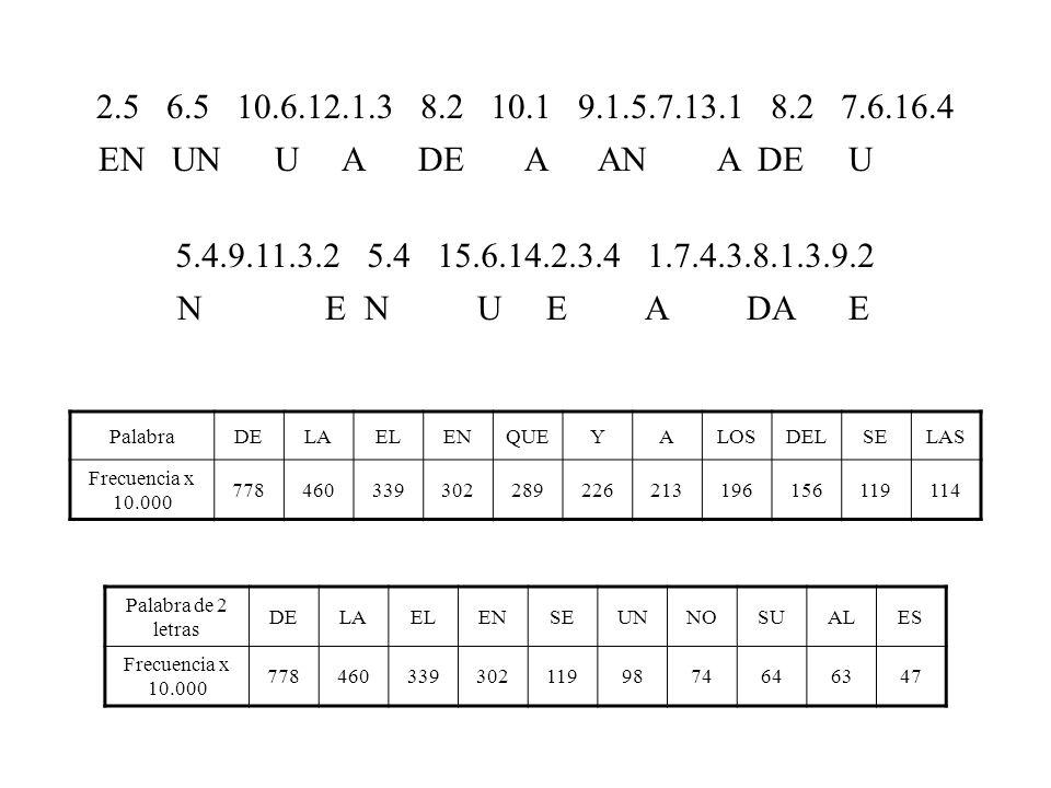 PalabraDELAELENQUEYALOSDELSELAS Frecuencia x 10.000 778460339302289226213196156119114 Palabra de 2 letras DELAELENSEUNNOSUALES Frecuencia x 10.000 7784603393021199874646347 2.5 6.5 10.6.12.1.3 8.2 10.1 9.1.5.7.13.1 8.2 7.6.16.4 5.4.9.11.3.2 5.4 15.6.14.2.3.4 1.7.4.3.8.1.3.9.2 EN UN U A DE A AN A DE U O NO E NO U E O A O DA E