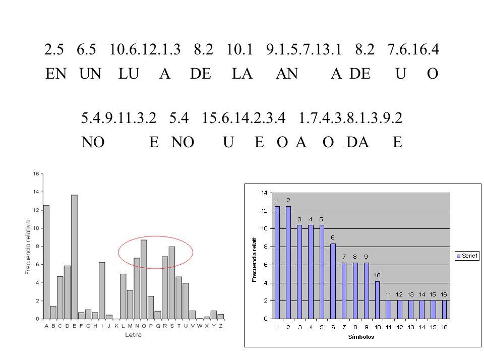 2.5 6.5 10.6.12.1.3 8.2 10.1 9.1.5.7.13.1 8.2 7.6.16.4 5.4.9.11.3.2 5.4 15.6.14.2.3.4 1.7.4.3.8.1.3.9.2 EN UN LU G AR DE LA A A DE U O NO RE NO QU I ERO A ORDAR E EN UN LUGAR DE LA MANCHA DE CUYO NOMBRE NO QUIERO ACORDARME