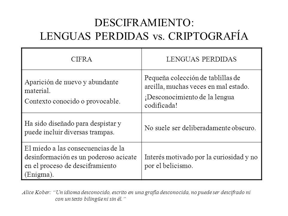 DESCIFRAMIENTO: LENGUAS PERDIDAS vs. CRIPTOGRAFÍA CIFRALENGUAS PERDIDAS Aparición de nuevo y abundante material. Contexto conocido o provocable. Peque
