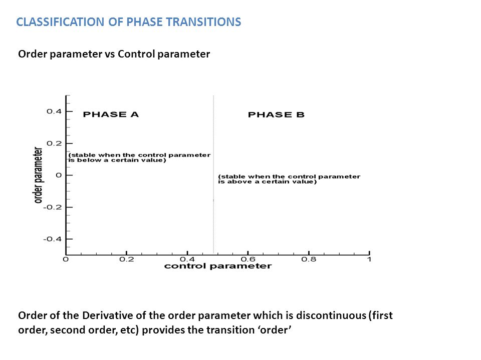 EXAMPLE (first order transition) Ice-water transition: Order parameter is discontinuous in the transition point.
