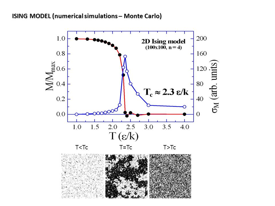 ISING MODEL (numerical simulations – Monte Carlo) T<TcT=TcT>Tc