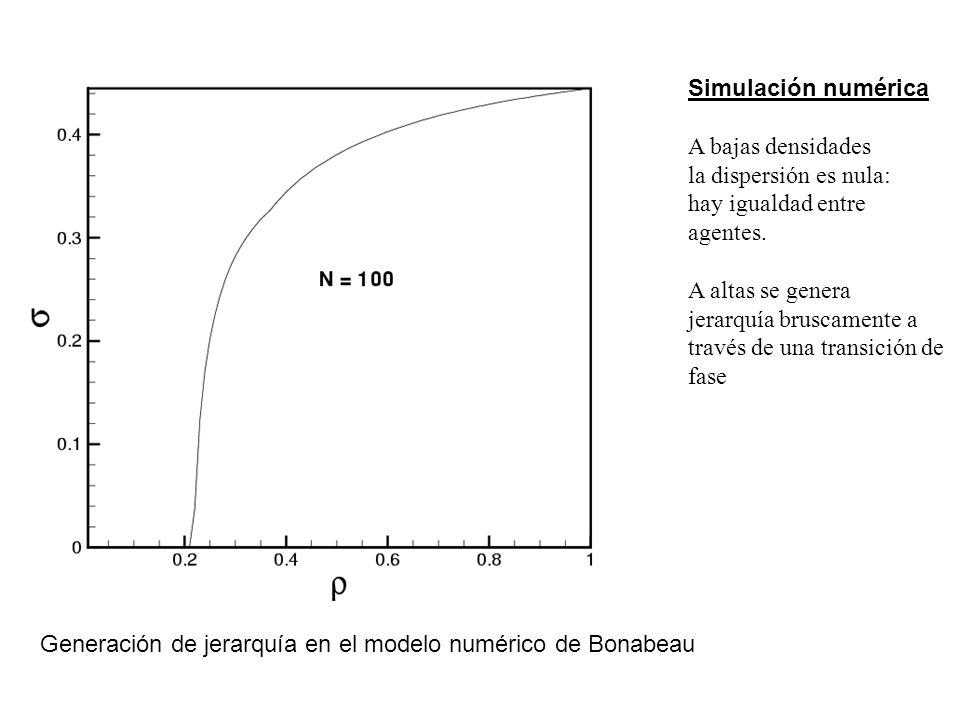 Imagen de transición Bonabeau Simulación numérica A bajas densidades la dispersión es nula: hay igualdad entre agentes.