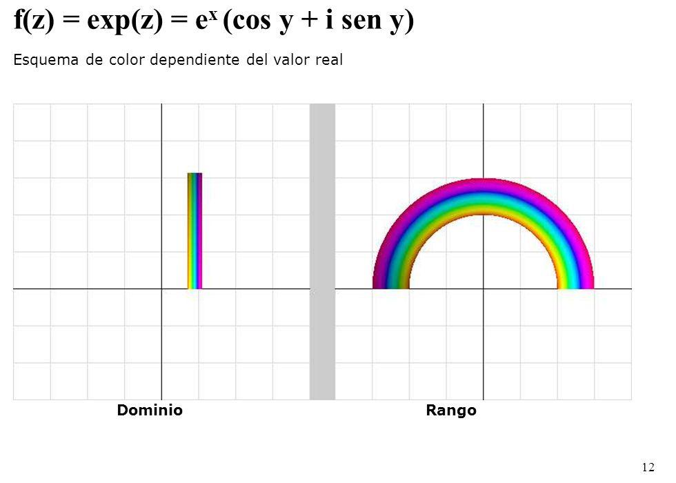 12 f(z) =exp(z) = e x (cos y + i sen y) Esquema de color dependiente del valor real DominioRango