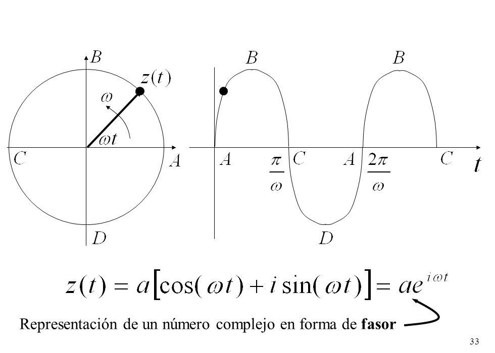 33 Representación de un número complejo en forma de fasor