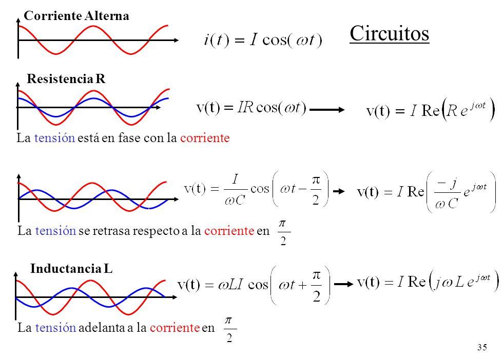35 Corriente Alterna Resistencia R La tensión está en fase con la corriente Inductancia L La tensión adelanta a la corriente en La tensión se retrasa