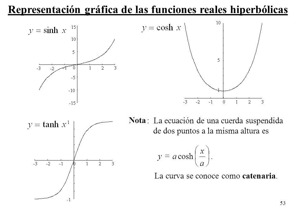 53 Representación gráfica de las funciones reales hiperbólicas Nota : La ecuación de una cuerda suspendida de dos puntos a la misma altura es a x ayco