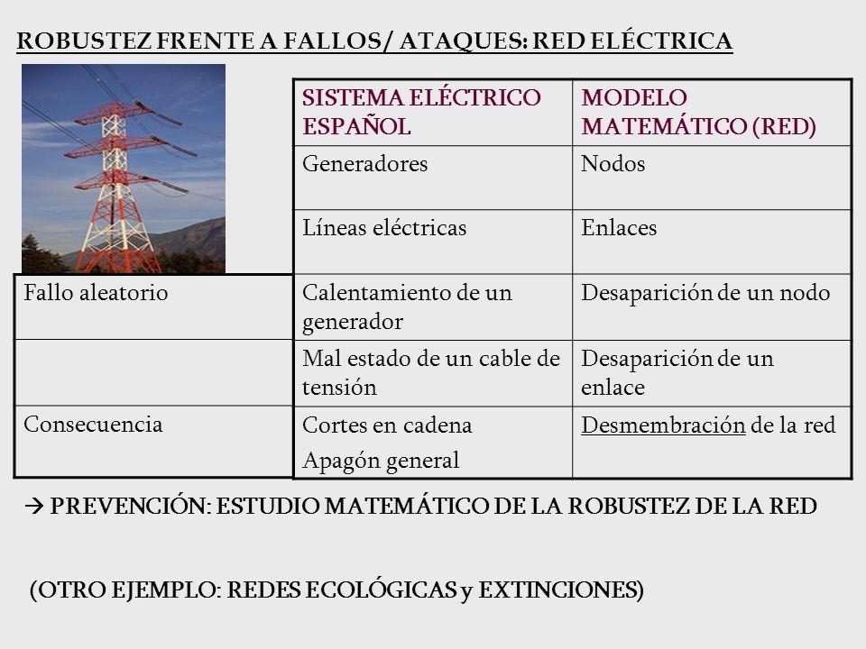PREVENCIÓN: ESTUDIO MATEMÁTICO DE LA ROBUSTEZ DE LA RED ROBUSTEZ FRENTE A FALLOS / ATAQUES: RED ELÉCTRICA SISTEMA ELÉCTRICO ESPAÑOL MODELO MATEMÁTICO