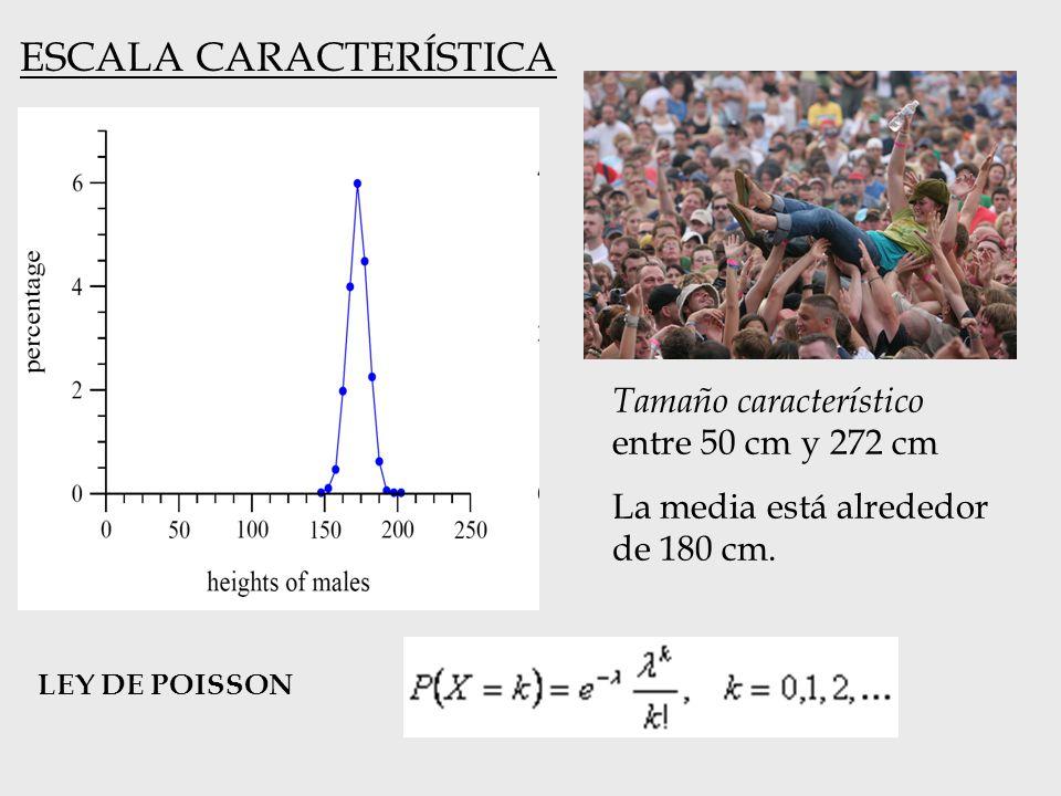 ESCALA CARACTERÍSTICA Tamaño característico entre 50 cm y 272 cm La media está alrededor de 180 cm. LEY DE POISSON