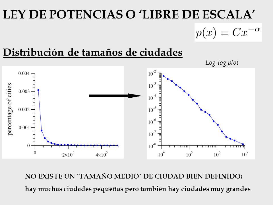 Enganche preferencial ( preferential attachment ) 1) POBLACIÓN INICIAL.
