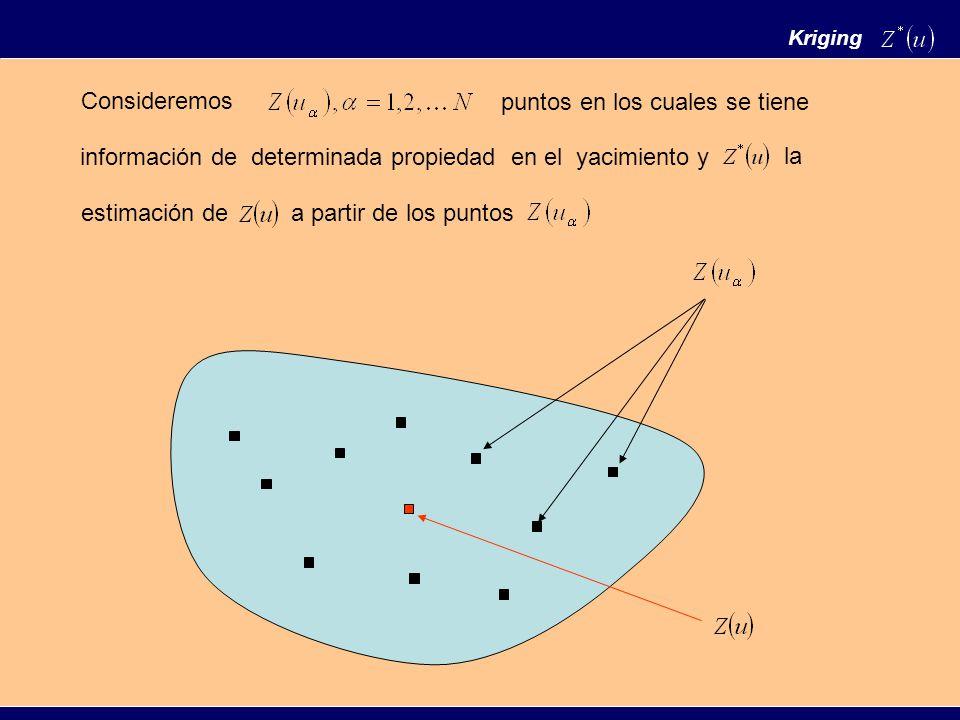 Kriging Consideremos información de determinada propiedad en el yacimiento y puntos en los cuales se tiene la estimación dea partir de los puntos