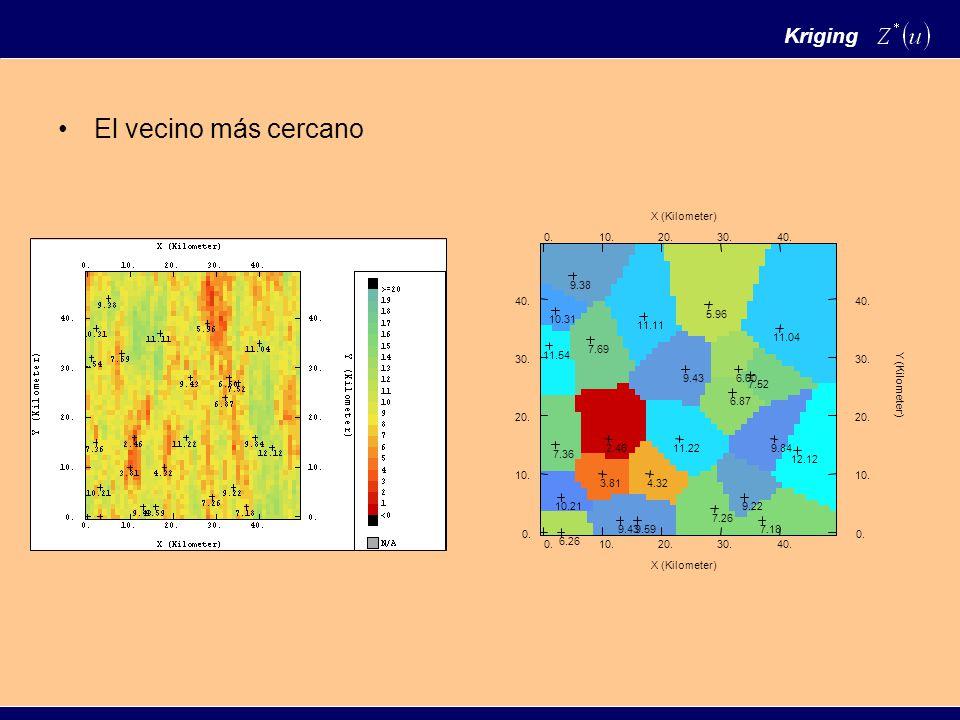 Si además los valores son no correlacionados con el punto a estimar entonces: Y por lo tanto Y el estimador de kriging ordinario es Kriging Ordinario