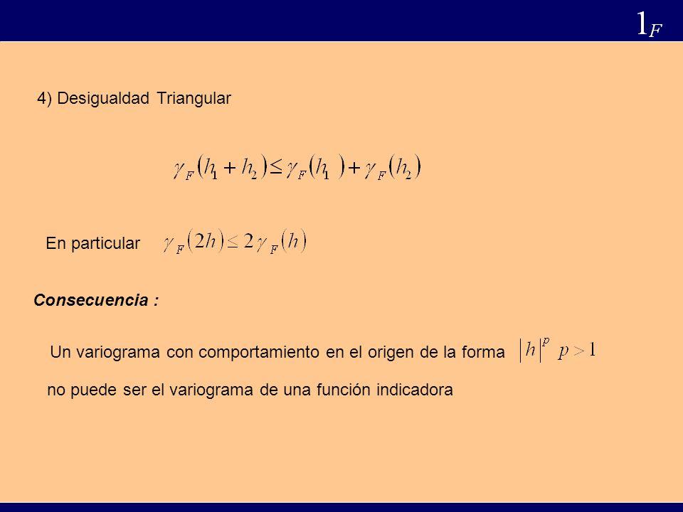 4) Desigualdad Triangular En particular Consecuencia : Un variograma con comportamiento en el origen de la forma no puede ser el variograma de una función indicadora