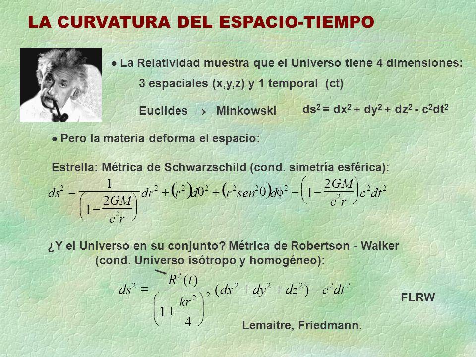 LA CURVATURA DEL ESPACIO-TIEMPO La Relatividad muestra que el Universo tiene 4 dimensiones: 3 espaciales (x,y,z) y 1 temporal (ct) Euclides Minkowski