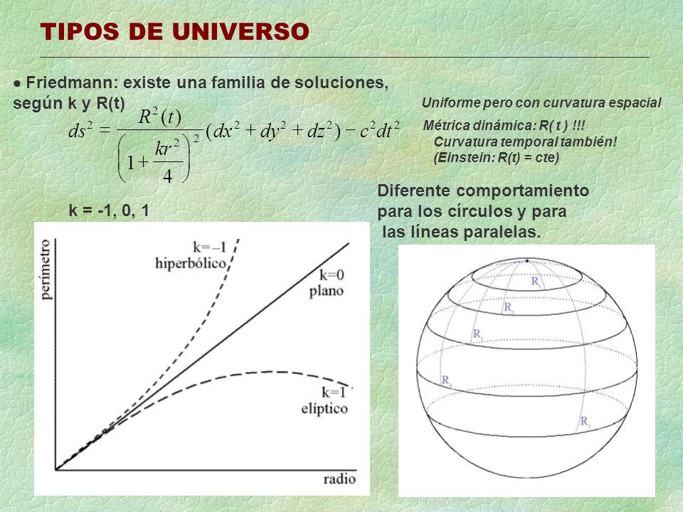 TIPOS DE UNIVERSO Friedmann: existe una familia de soluciones, según k y R(t) ds Rt kr dxdydzcdt 2 2 2 2 22222 1 4 () () Uniforme pero con curvatura e