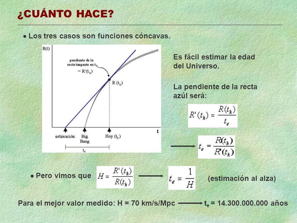 ¿CUÁNTO HACE? Los tres casos son funciones cóncavas. Es fácil estimar la edad del Universo. La pendiente de la recta azúl será: Pero vimos que (estima