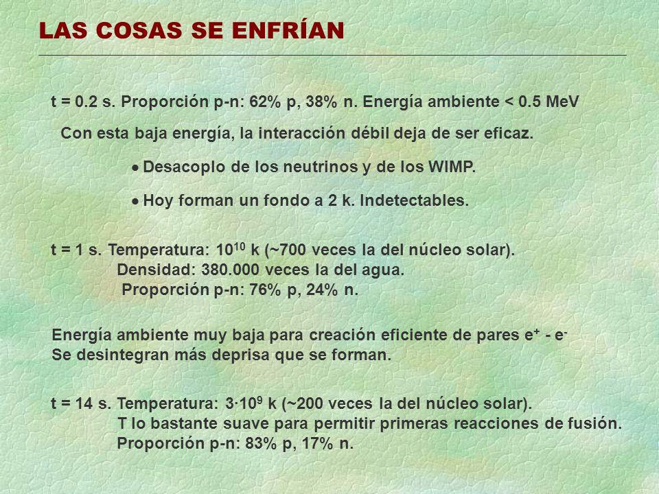 LAS COSAS SE ENFRÍAN t = 0.2 s. Proporción p-n: 62% p, 38% n. Energía ambiente < 0.5 MeV Con esta baja energía, la interacción débil deja de ser efica