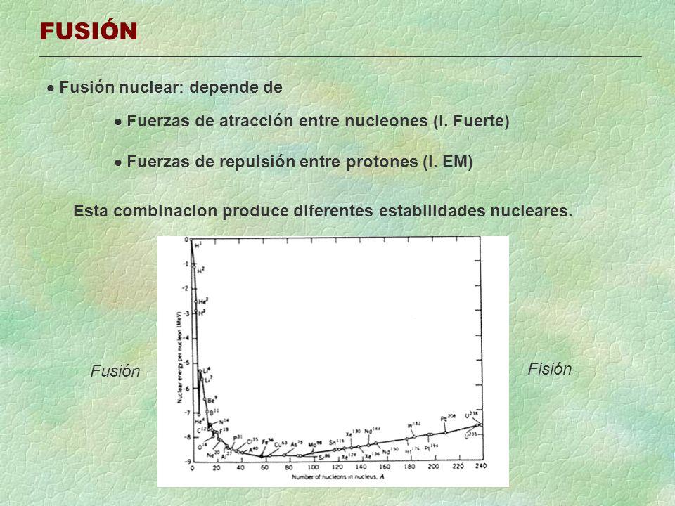 FUSIÓN Fusión nuclear: depende de Fuerzas de atracción entre nucleones (I. Fuerte) Fuerzas de repulsión entre protones (I. EM) Esta combinacion produc