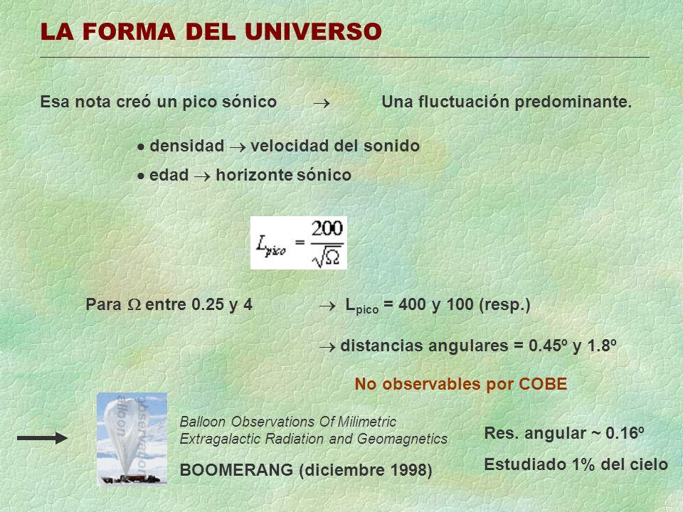 LA FORMA DEL UNIVERSO Esa nota creó un pico sónico Una fluctuación predominante. densidad velocidad del sonido edad horizonte sónico Para entre 0.25 y