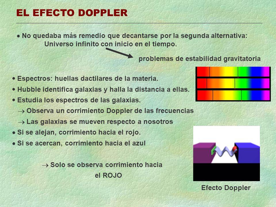 MATERIA OSCURA Teorema del Virial (sistemas gravitatorios ligados en equilibrio): Efecto Doppler Estimación de Ec Observación Estimación de Ep Zwick No cuadra!.