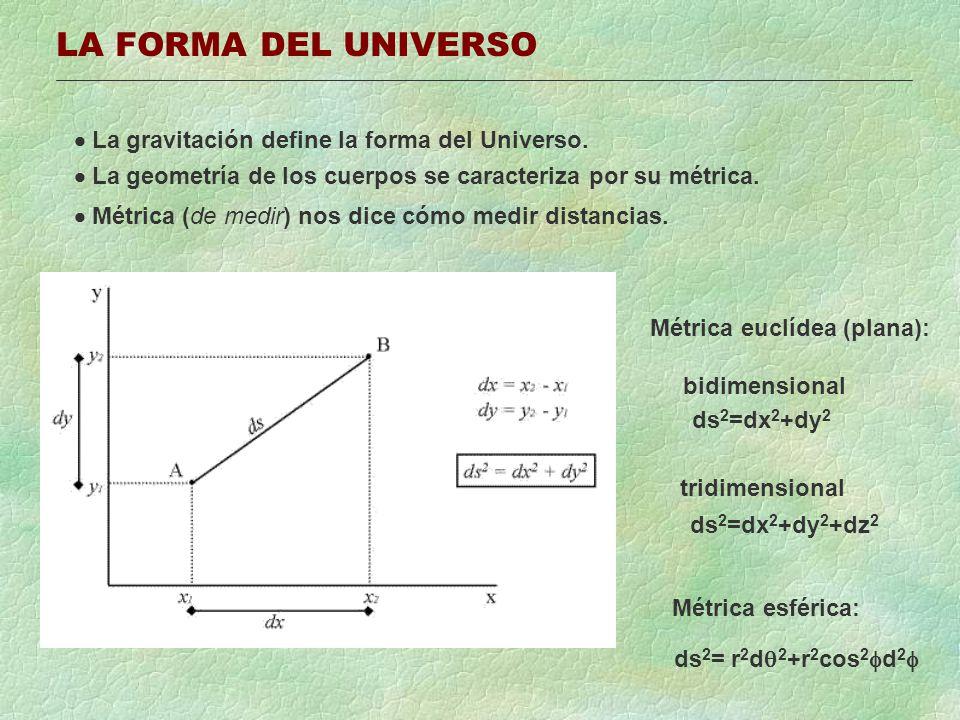 LA CURVATURA DEL ESPACIO-TIEMPO La Relatividad muestra que el Universo tiene 4 dimensiones: 3 espaciales (x,y,z) y 1 temporal (ct) Euclides Minkowski ds 2 = dx 2 + dy 2 + dz 2 - c 2 dt 2 Pero la materia deforma el espacio: Estrella: Métrica de Schwarzschild (cond.