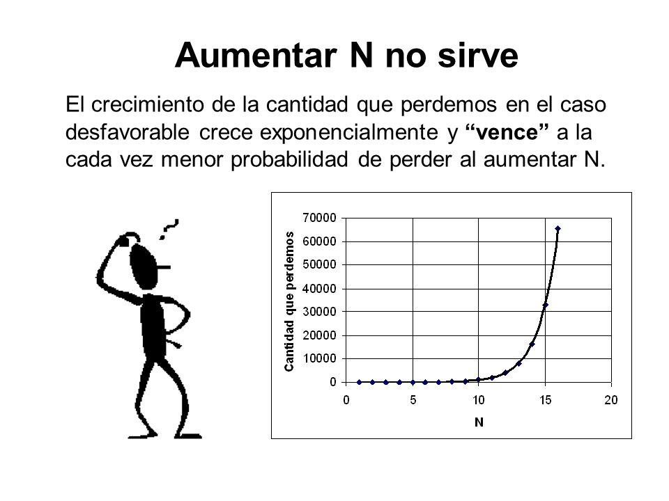 Aumentar N no sirve El crecimiento de la cantidad que perdemos en el caso desfavorable crece exponencialmente y vence a la cada vez menor probabilidad