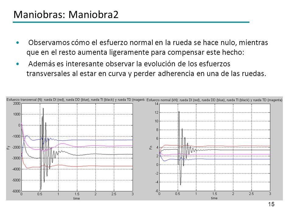 15 Maniobras: Maniobra2 Observamos cómo el esfuerzo normal en la rueda se hace nulo, mientras que en el resto aumenta ligeramente para compensar este
