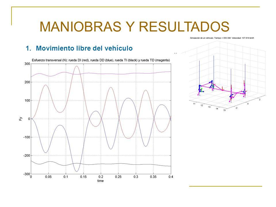 MANIOBRAS Y RESULTADOS 1.Movimiento libre del vehículo