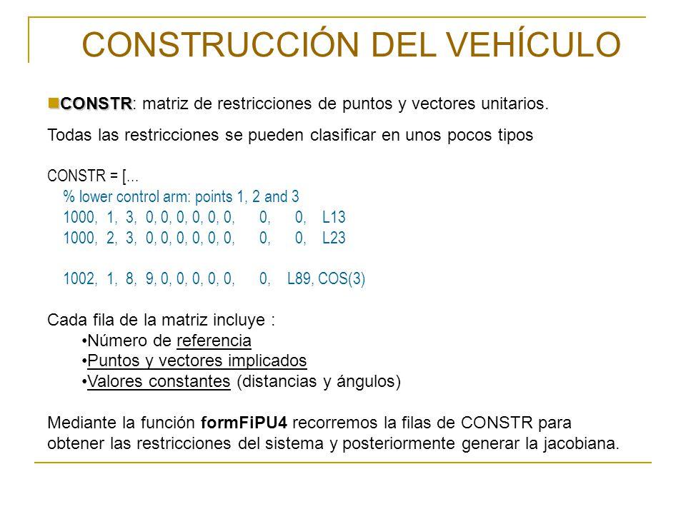 CONSTRUCCIÓN DEL VEHÍCULO CONSTR CONSTR: matriz de restricciones de puntos y vectores unitarios. Todas las restricciones se pueden clasificar en unos