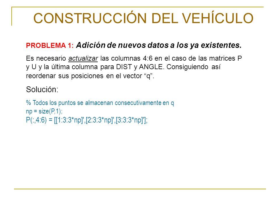 PROBLEMA 2: CONSTR aporta restricciones redundantes.