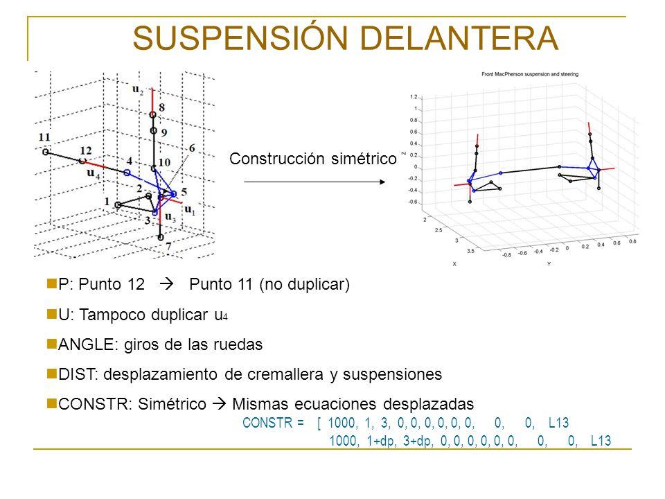 SUSPENSIÓN TRASERA Suspensión de 5 barras 1 ÚNICO gdl movimiento vertical PROBLEMA: En las dos suspensiones, las ruedas deben girar en el mismo sentido: Solución: Cambiar el sentido del vector unitario de una de las ruedas Suspensión trasera derecha